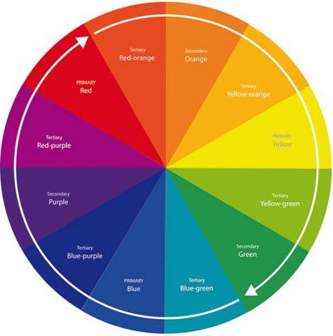 biểu đồ màu sắc